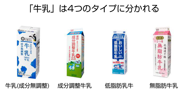 牛乳の分類 牛乳(成分無調整)、成分調整牛乳、低脂肪牛乳、無脂肪牛乳