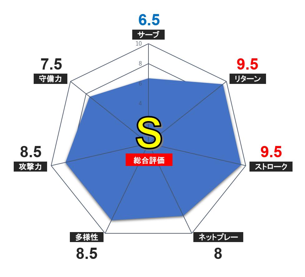 f:id:Kei32417:20200523152104p:plain