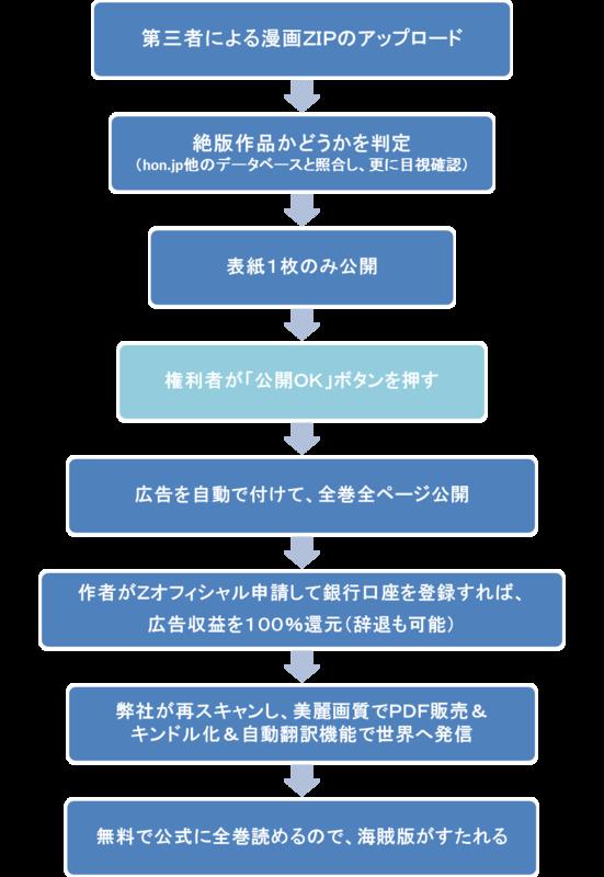 f:id:KenAkamatsu:20160114103450p:image