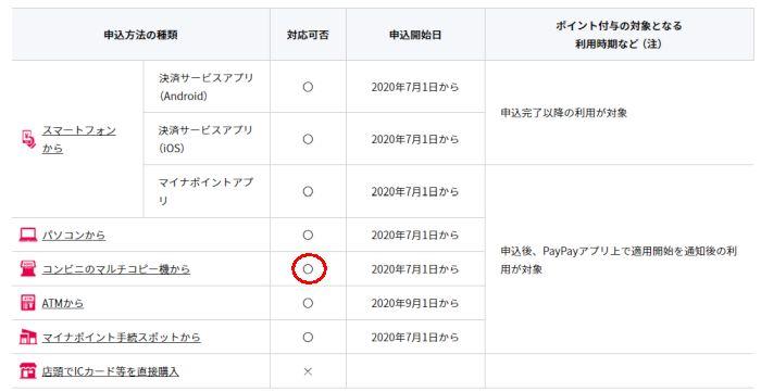 マイナポイント PayPay