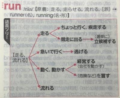 アクシスジーニアス run
