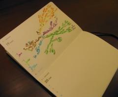 マインドマップ手帳