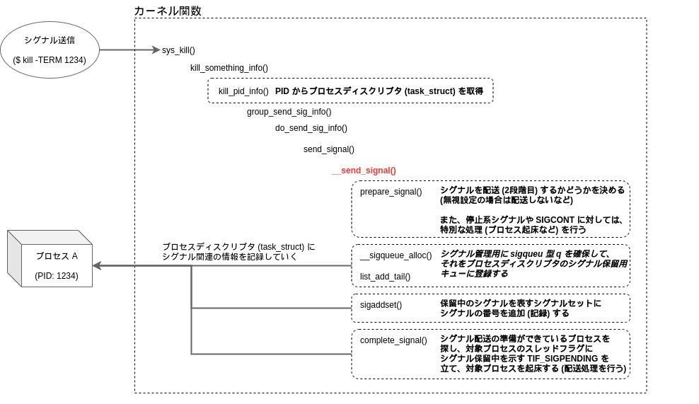 f:id:Kernel_OGSun:20200524175441j:plain
