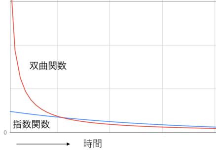 f:id:KinjiKamizaki:20190624013218p:plain