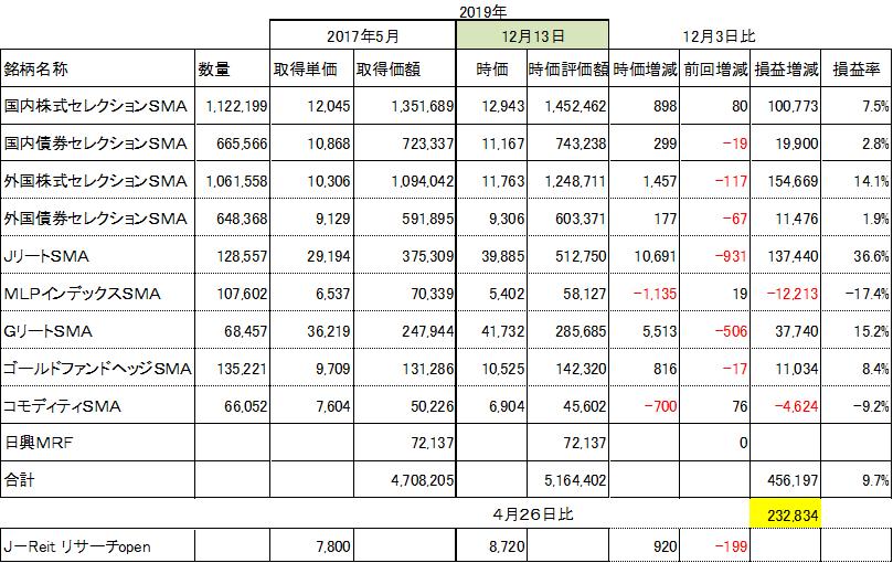 f:id:Kinokawaryokusan:20191211184420p:plain
