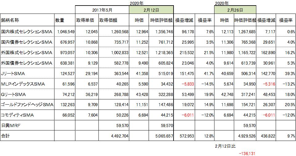 f:id:Kinokawaryokusan:20200227194517p:plain