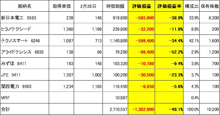 f:id:Kinokawaryokusan:20200228192946p:plain