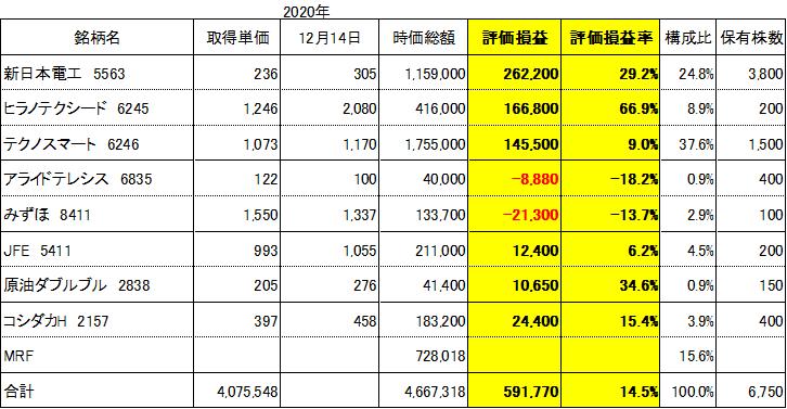 f:id:Kinokawaryokusan:20201214223143p:plain