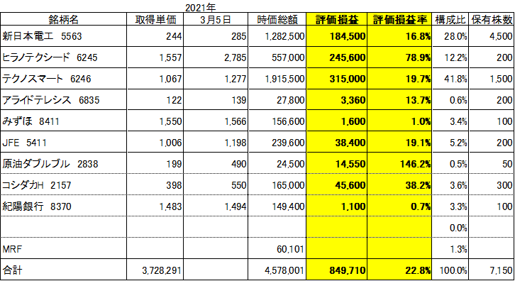 f:id:Kinokawaryokusan:20210306090750p:plain