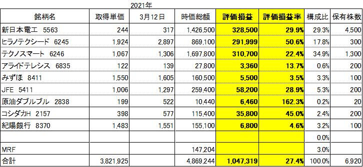 f:id:Kinokawaryokusan:20210313092905p:plain