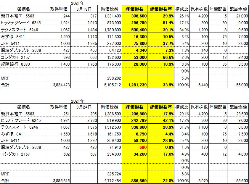 f:id:Kinokawaryokusan:20210324194131p:plain