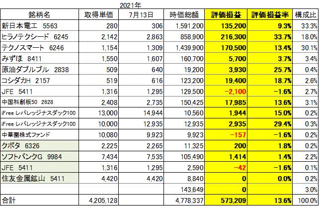 f:id:Kinokawaryokusan:20210713200945p:plain