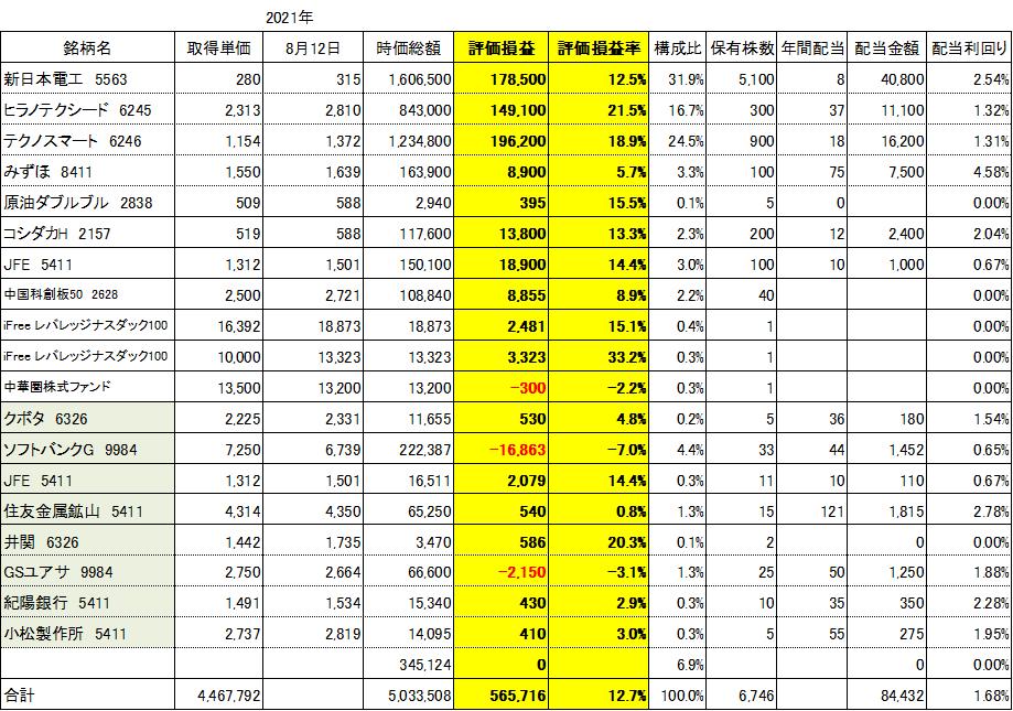 f:id:Kinokawaryokusan:20210812104225p:plain
