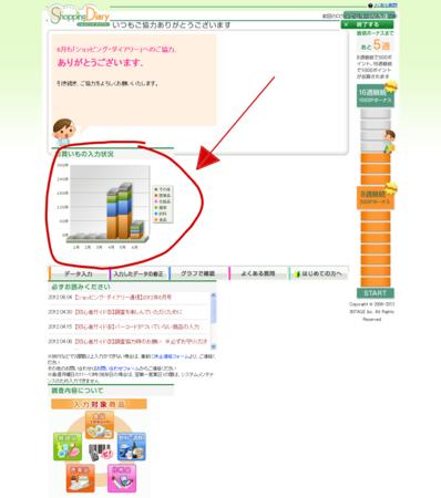 お買いもの入力状況のグラフが左側に「落ちた」?
