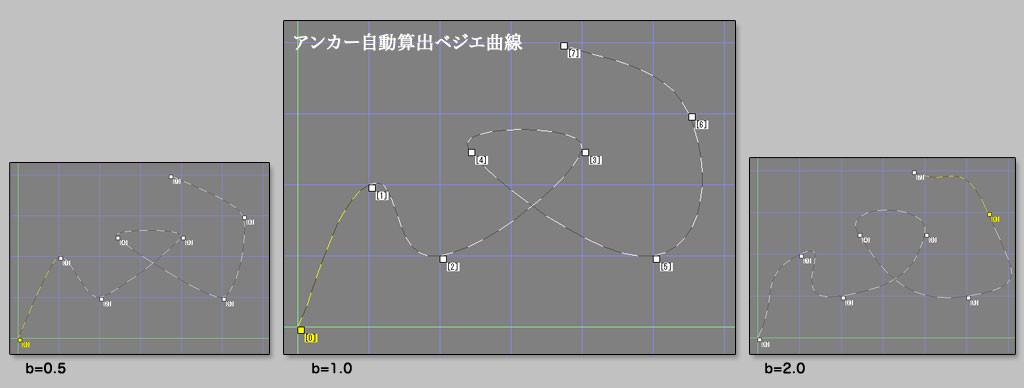 オートベジエ曲線