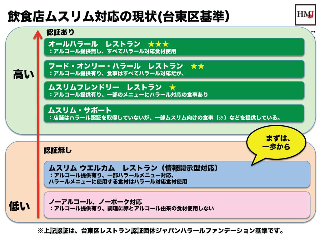 f:id:Kobe-Muslim-Inbound:20160615114126j:plain