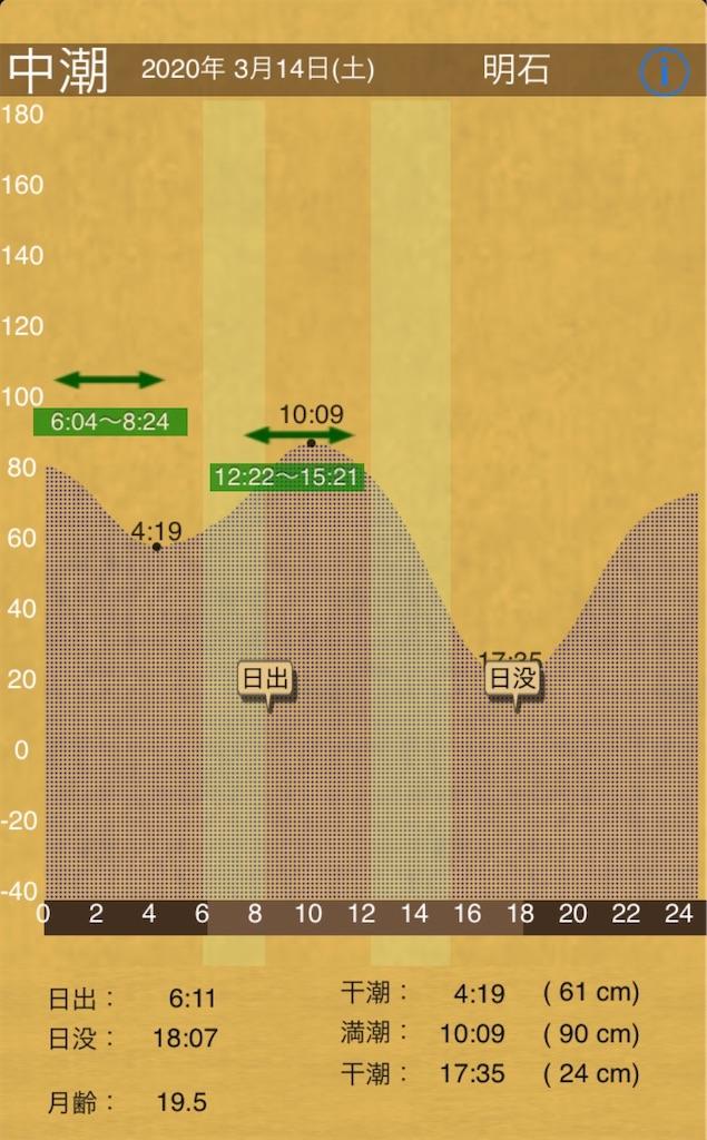 f:id:Kobe_Angler:20200315192005j:image