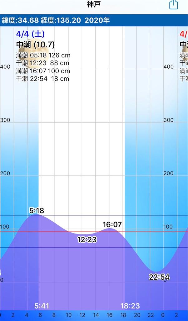 f:id:Kobe_Angler:20200405170602j:image
