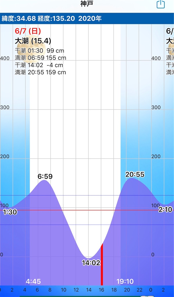 f:id:Kobe_Angler:20200607175920j:image