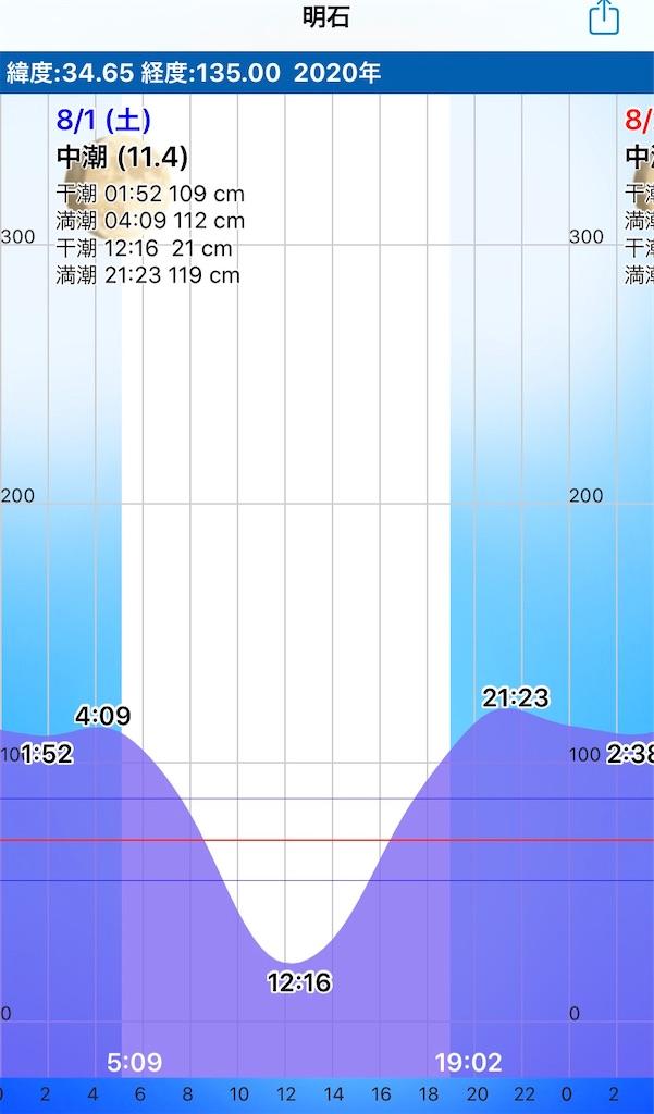 f:id:Kobe_Angler:20200809124215j:image