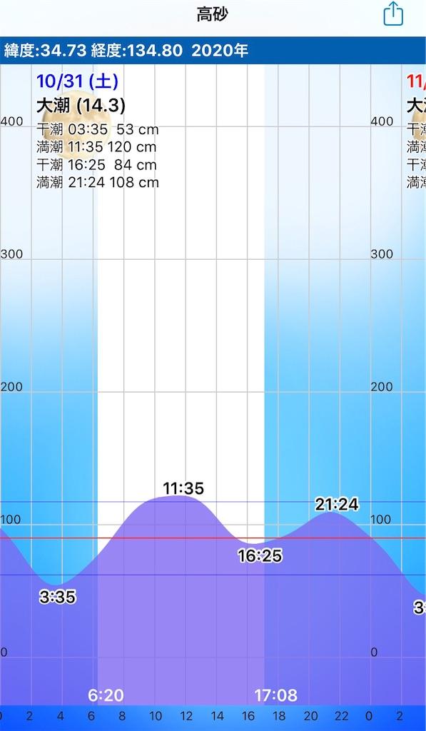 f:id:Kobe_Angler:20201101181949j:image
