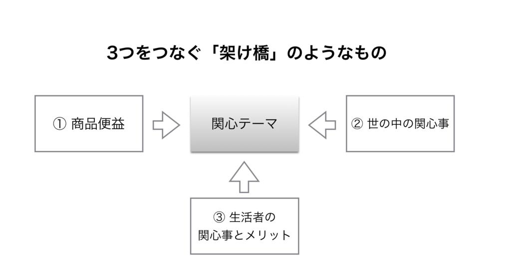 f:id:KodamaYutaro:20170601224419p:plain