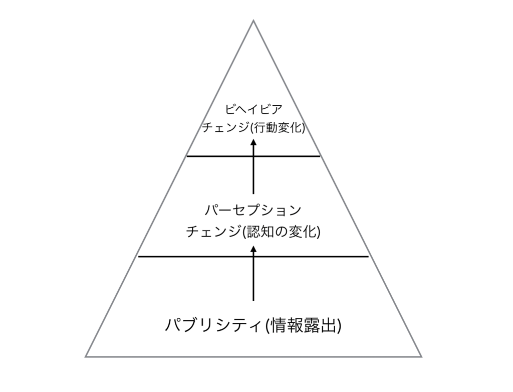 f:id:KodamaYutaro:20170601224651p:plain