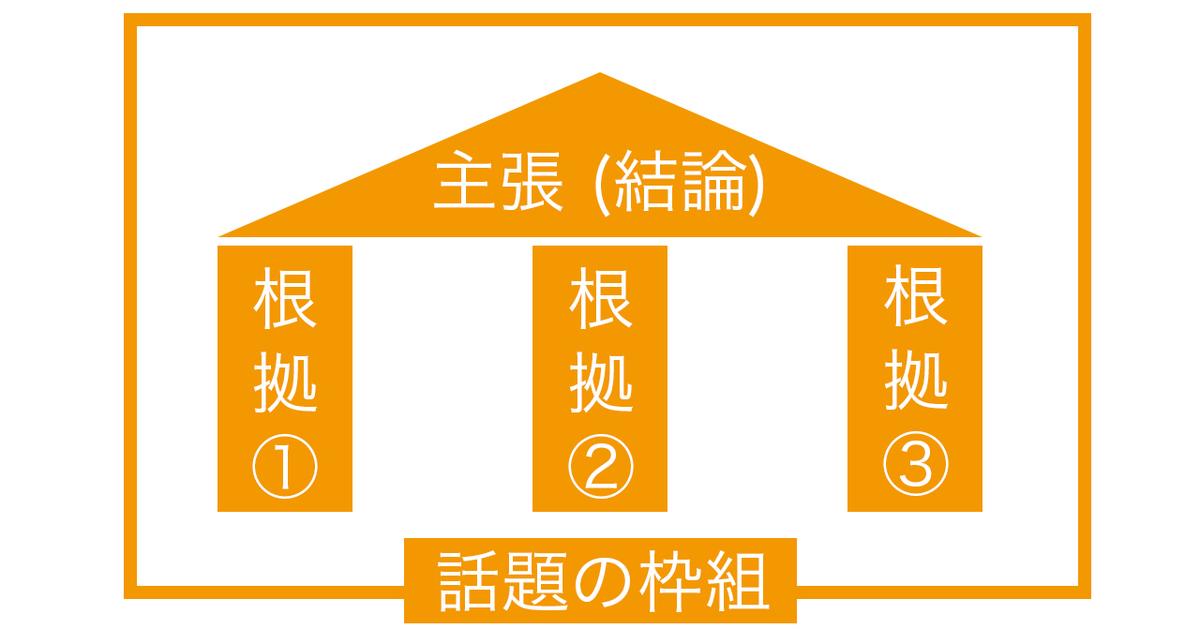 f:id:Kogarasumaru:20201012210113j:plain