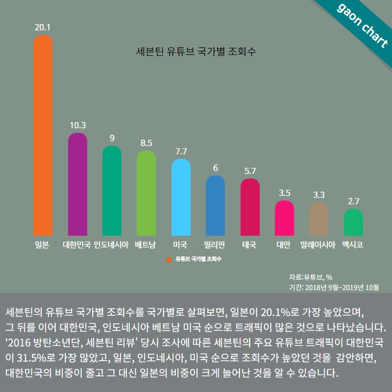 f:id:Korean-yeonye:20191103000958p:plain