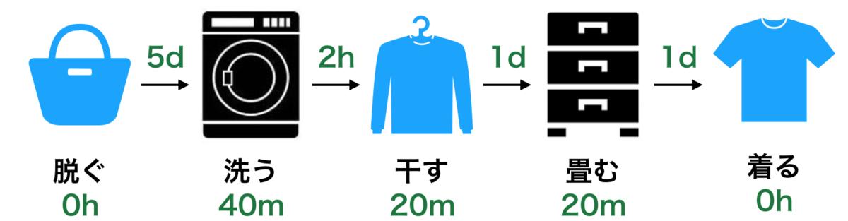 f:id:Kotanin0:20200125170123p:plain