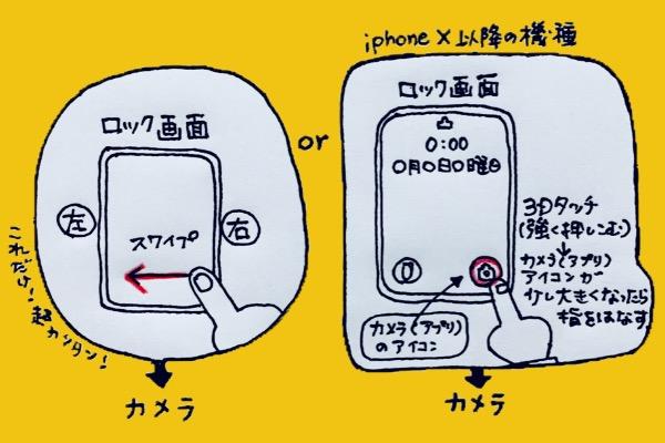 iPhoneカメラ起動