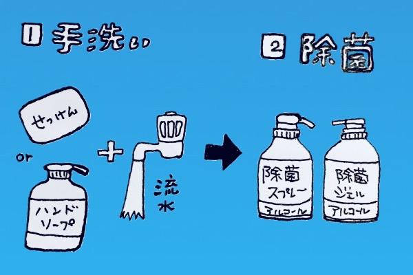 手指消毒の手順