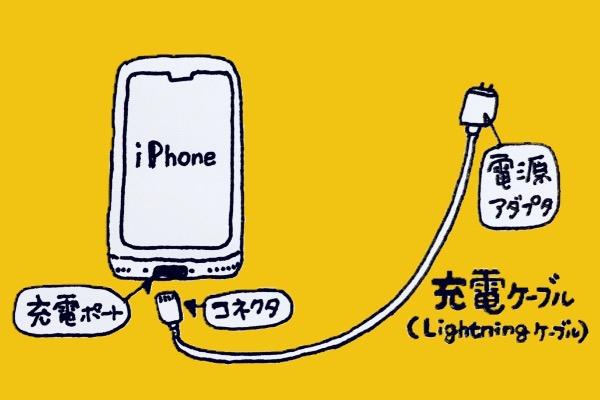 iPhone 充電パーツ