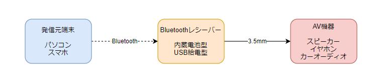 f:id:Kotori-ChunChun:20210626005623p:plain