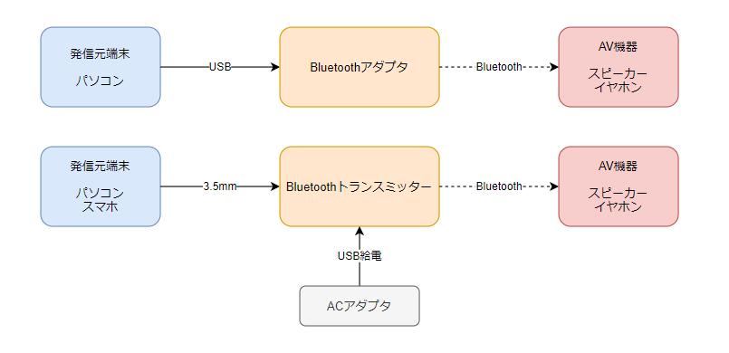 f:id:Kotori-ChunChun:20210626015127p:plain