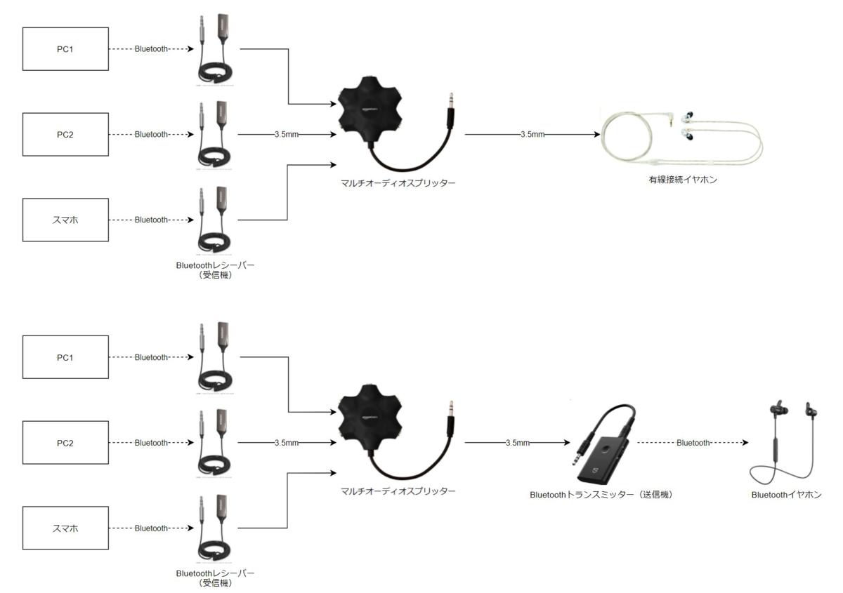f:id:Kotori-ChunChun:20210626020102p:plain