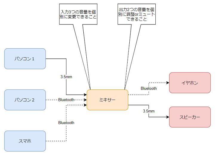 f:id:Kotori-ChunChun:20210626103755p:plain
