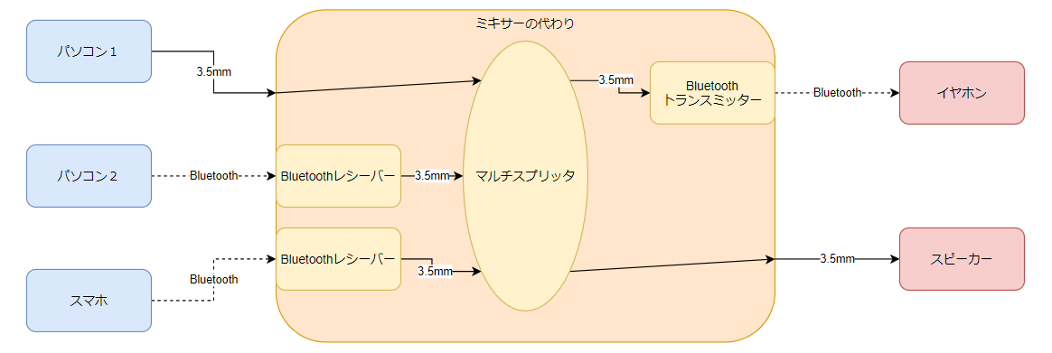 f:id:Kotori-ChunChun:20210626104805p:plain