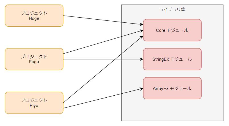f:id:Kotori-ChunChun:20210627231225p:plain