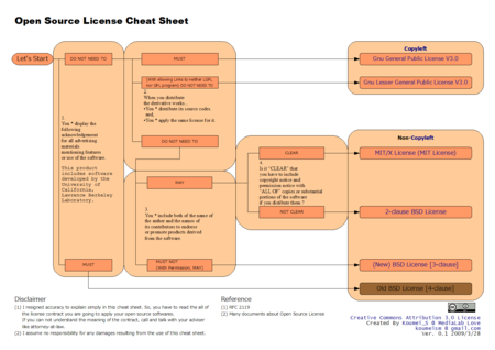 Open Source License Cheat Sheet Ver. 0.1(English)
