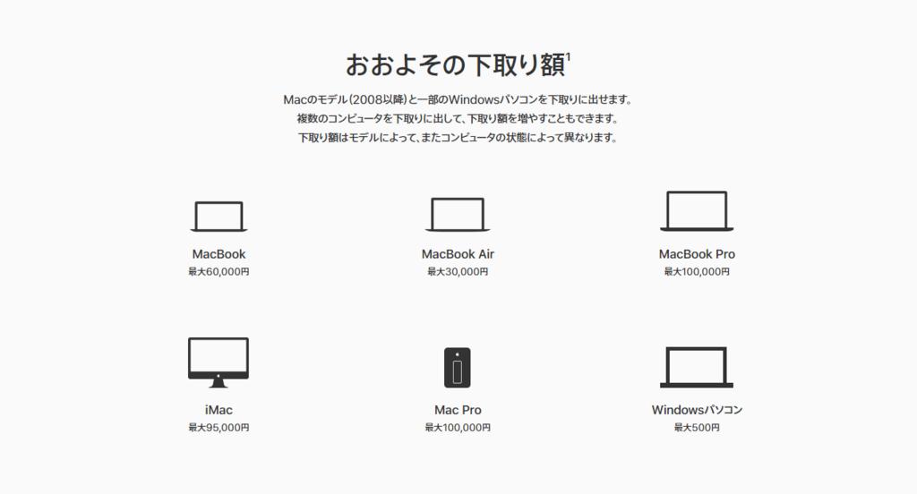 Mac 下取りプログラム