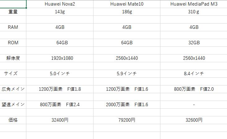 HUAWEI nova 2 MediaPad M3 Mate10 Pro