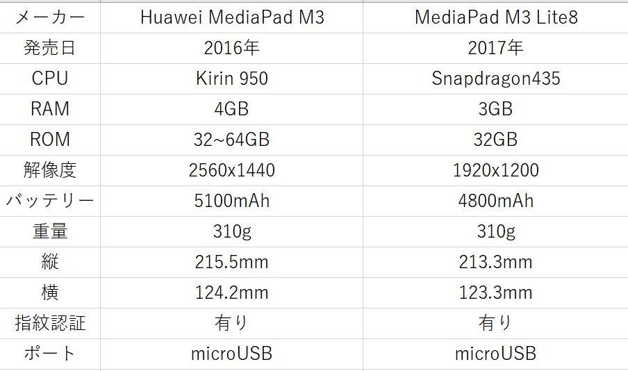 MediaPad M3 性能