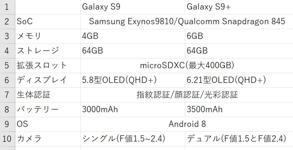 Galaxy S9+ 性能