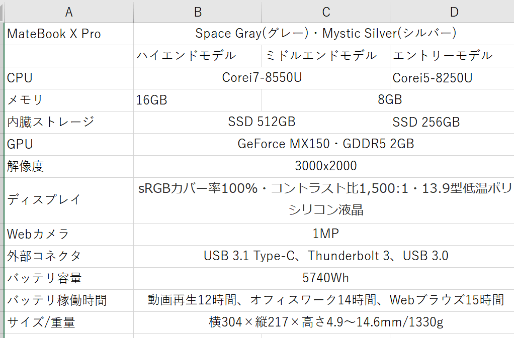 MateBook X Pro 性能 スペック