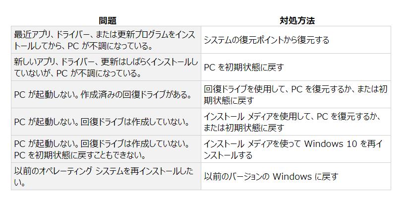 Windows10 修理オプション