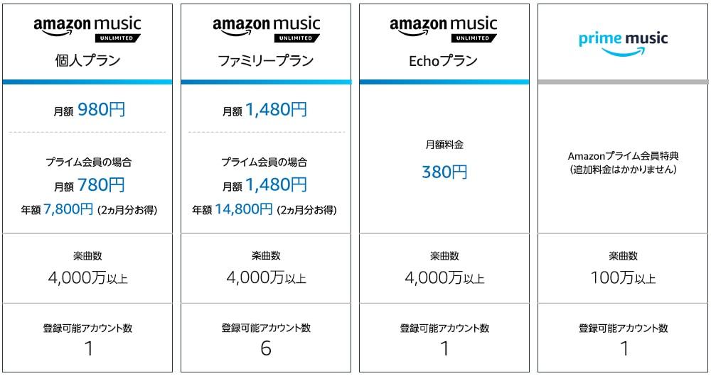 Amazon Prime Unlimited