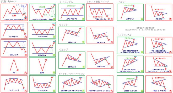 チャートパターンの一覧