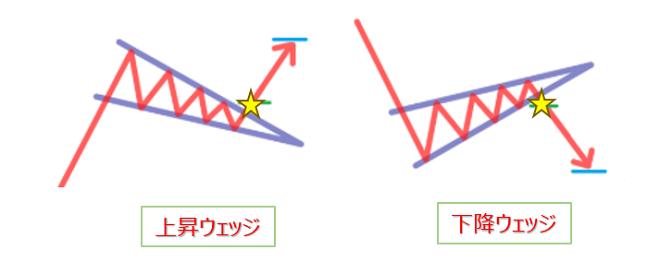 FXのチャートパターン(ウェッジ)