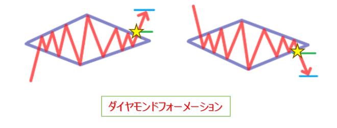 FXのチャートパターン(ダイヤモンドフォーメーション)